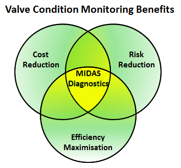 Midas Valve Condition And Performance Monitoring Benefits